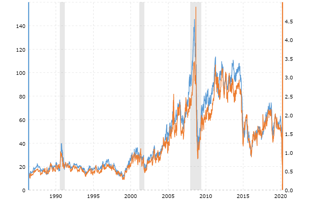 crude-oil-vs-gasoline-prices-chart-2020-04-01-macrotrends
