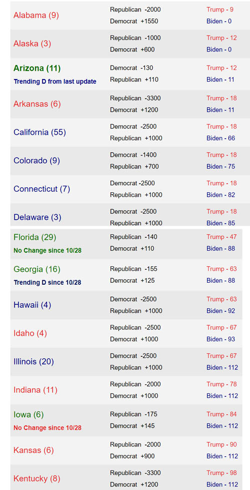 Latest State by State Odds Of Winning 2020 Electoral College Vote 1