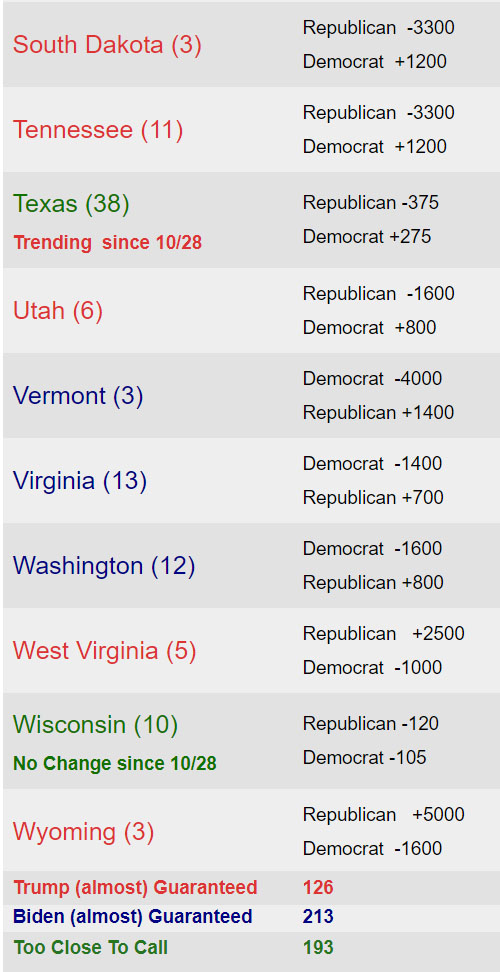 Latest State by State